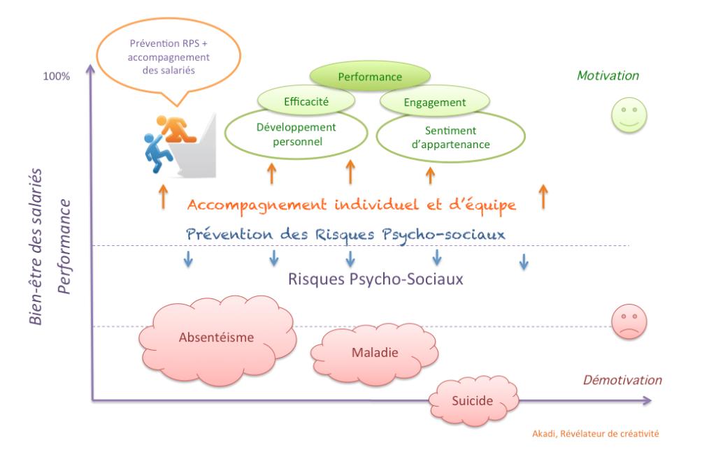 PréventionsRPS-Akadi2016